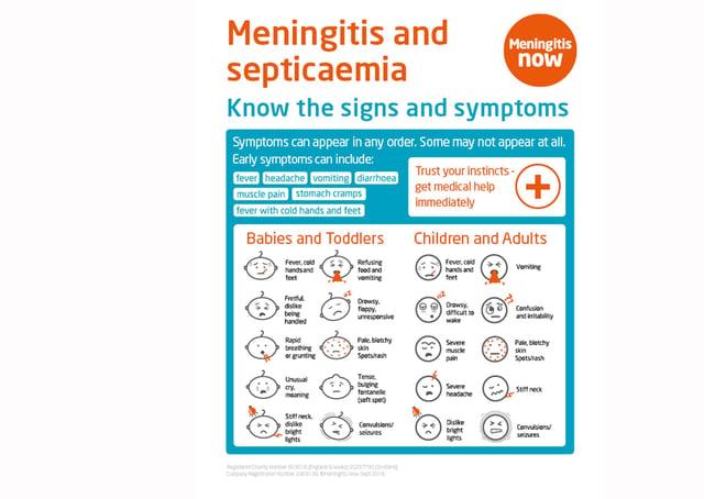 The signs of meningitis. CREDIT: Meningitis Now PPP-190304-154916003